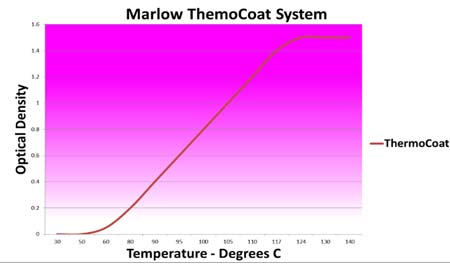 Marlow Thermocoat System